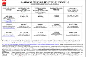 Se sube el sueldo a la Dirección del Hospital El Escorial y se congela al resto del personal